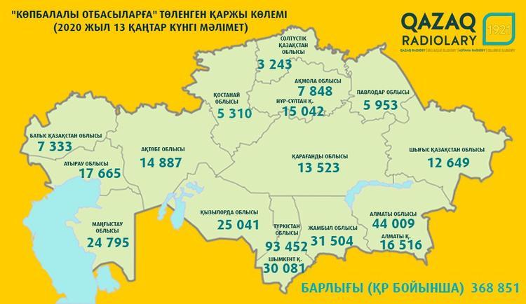 Жаңа жәрдемақы алған отбасылардың көбі Түркістан облысында (Қаз/Рус)