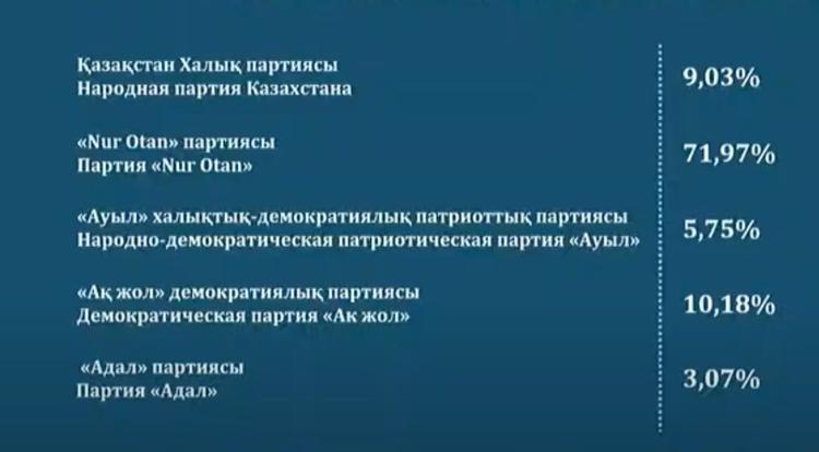 Озвучены результаты exit poll на выборах депутатов Мажилиса в Казахстане